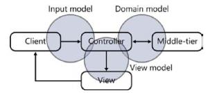 InputModel ViewModel DomainModel