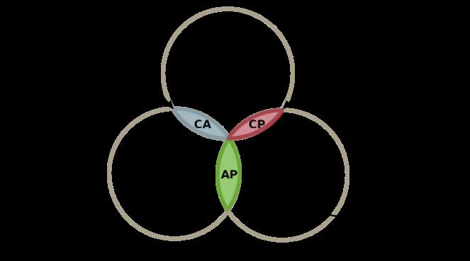 truth-of-cap-theorem-diagram
